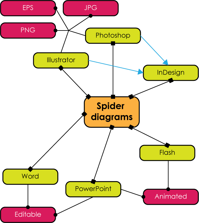 Spiders Types Of Diagrams - Auto Electrical Wiring Diagram •
